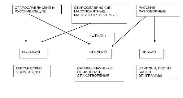Влияние теории трех штилей на современную речь реферат 4965