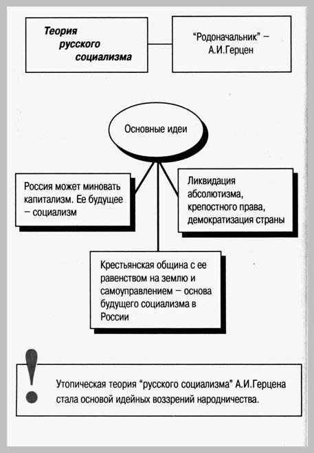 """""""Теория русского социализма"""" А.И.Герцена"""