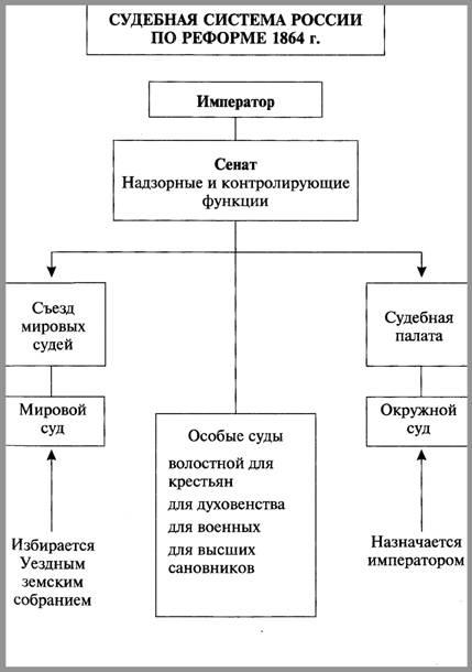 Судебная система России по