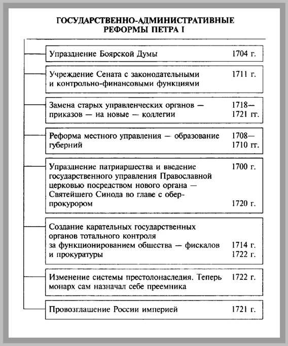 """Тема 6. Схема  """"Государственно-административные реформы Петра I """" ."""