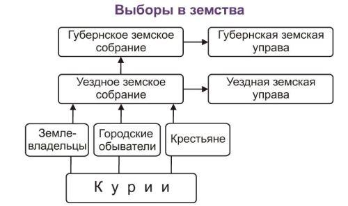 Схема выборов в земства